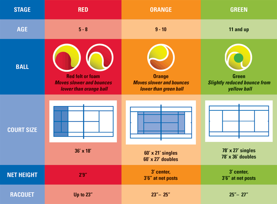 R.O.G. Chart