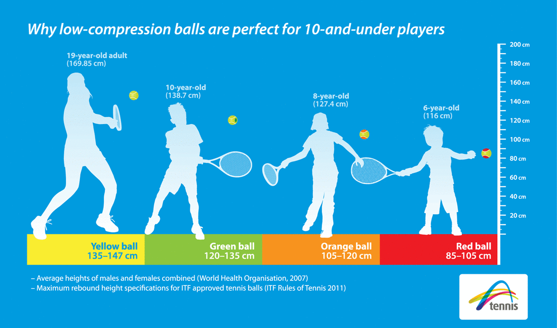 Why low compression balls?